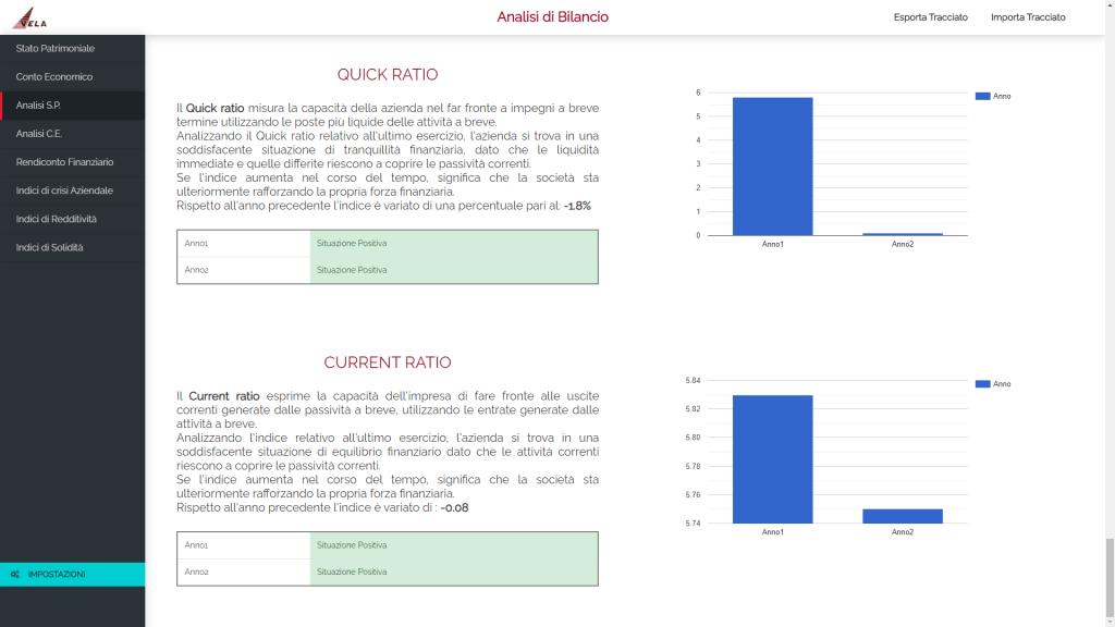 analisi di bilancio - analisi stato patrimoniale 3